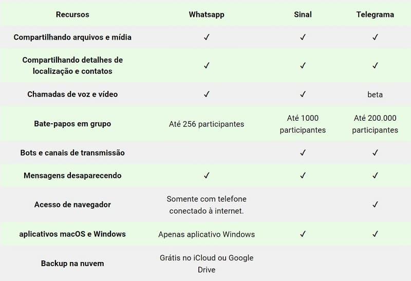 Whatsapp, Signal e Telegram